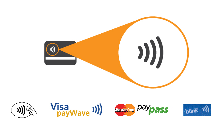 RFID-Blocking Credit Card Holders